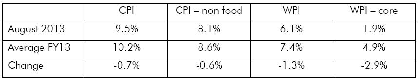 inflationratessummary